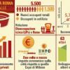 Stadio della Roma: ricadute economiche e sociali secondo la  Sapienza (e qualche domanda)