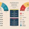 Elezioni nazionali 2018