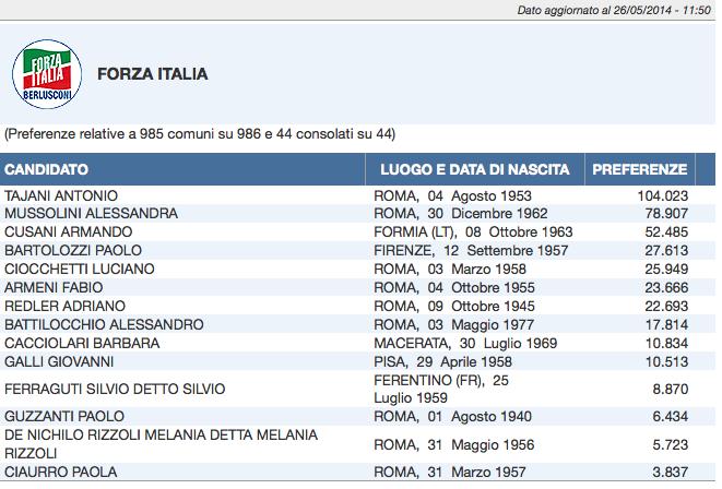 forza italia ore 12