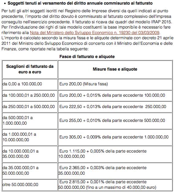 dal sito della Camera di Commercio di Roma http://www.rm.camcom.it/pagina1109_diritto-annuale-2015.html