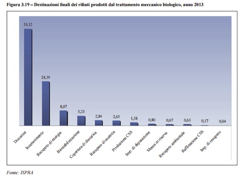 grafico zero waste 5