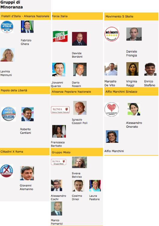 gruppi capitolini minoranza al 15 settembre 2015