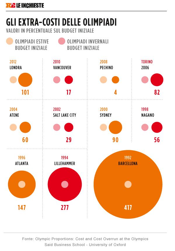 gli extracosti delle olimpiadi ( grafica da La Repubblica 3 novembre 2015)