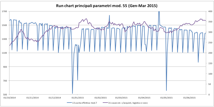 atac- spirito fig. 2 Run chart