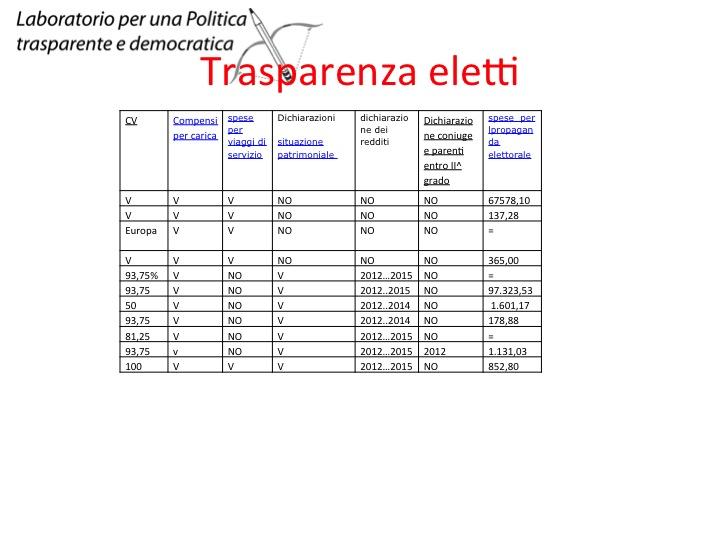 Trasparenza_10_dic_2015_Bertini M5S 10