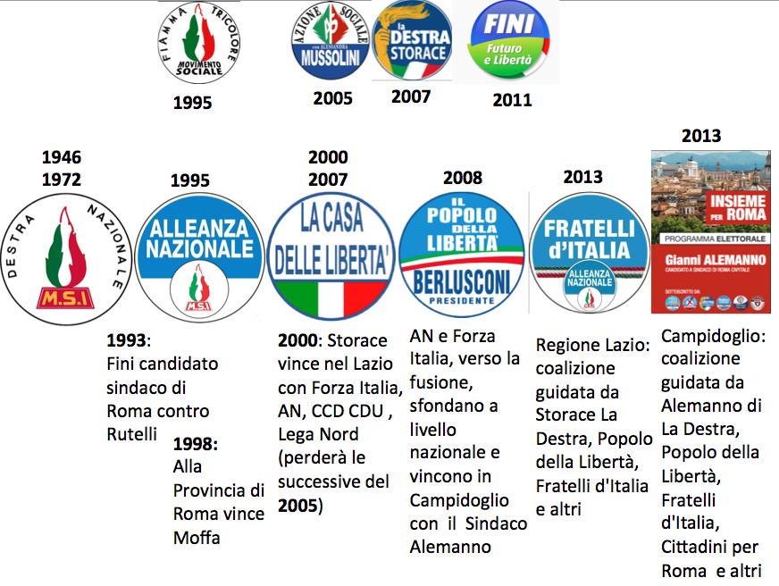 genealogia Fratelli d'Italia