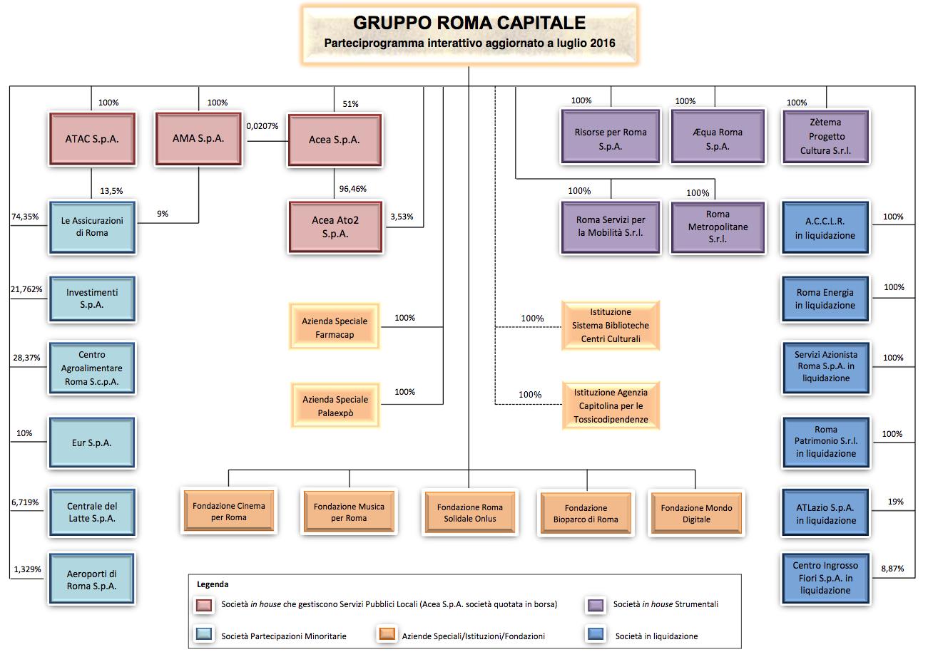 gruppo roma capitale aggiornato a 2016-07-25