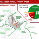 Infografica dal sito TdVproject (Tor di Valle progetto)