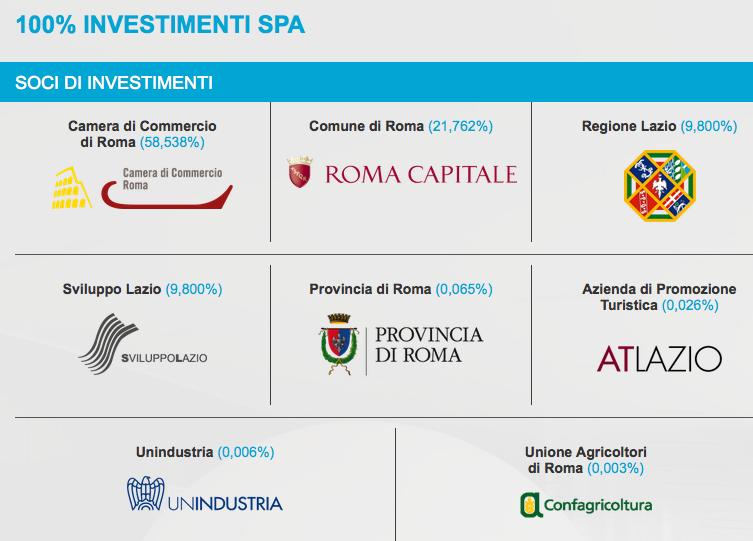 dal sito di Investimenti spa fiera di roma