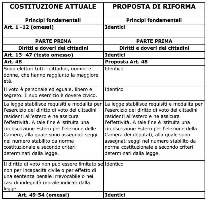 raffronto-costituzione-e-modifiche-sottoposte-a-referendum