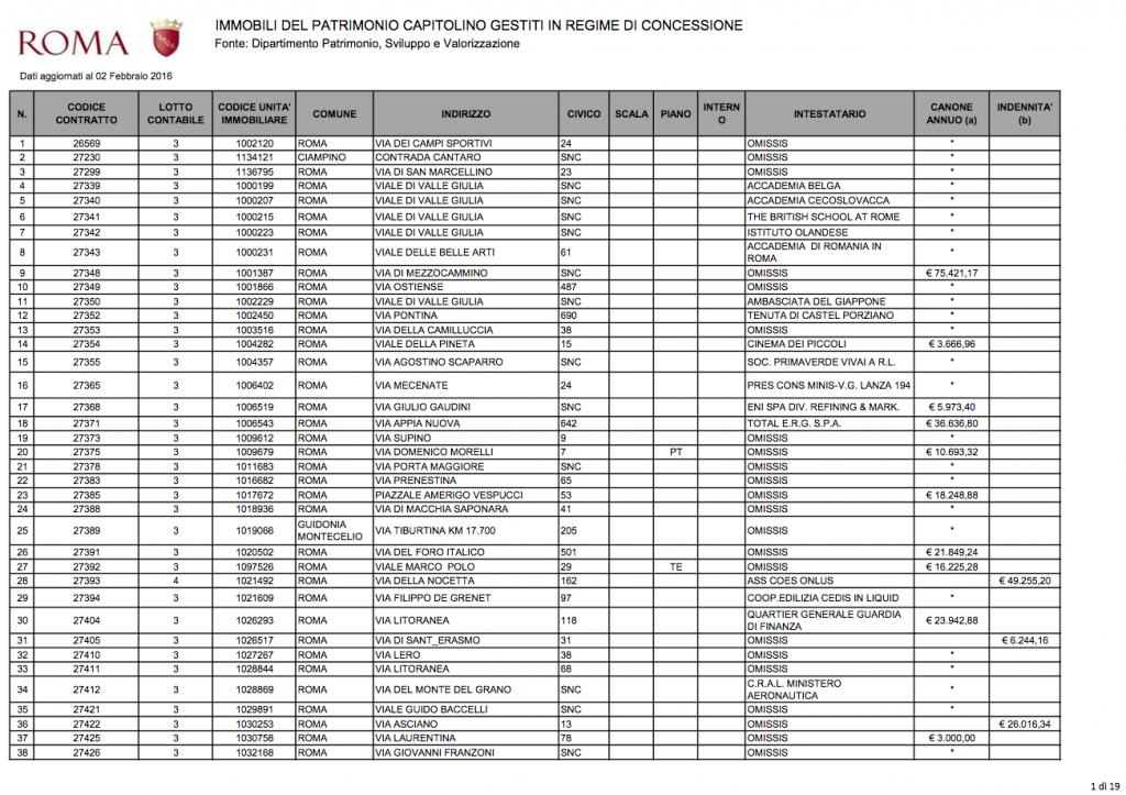 immobili del patrimonio capitolino gestiti in concessione al 2 febbraio 2016