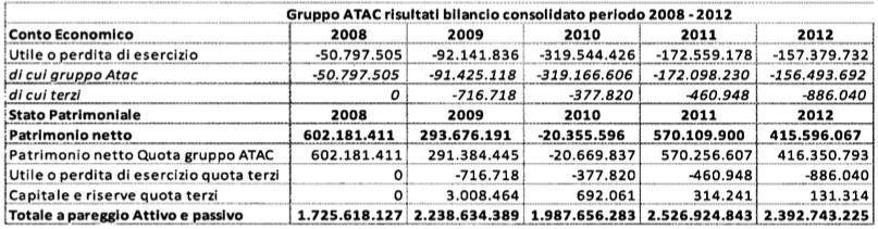 rapporto atac 2009:2013 tabella 1