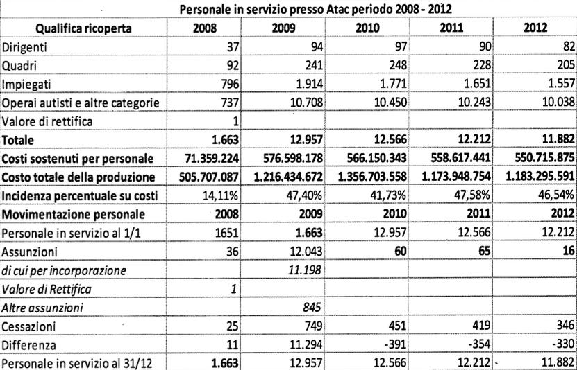 rapporto atac 2009:2013 tabella 10
