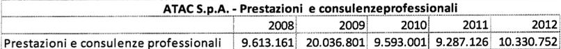 rapporto atac 2009:2013 tabella 11