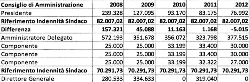rapporto atac 2009:2013 tabella 12