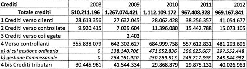 rapporto atac 2009:2013 tabella 13