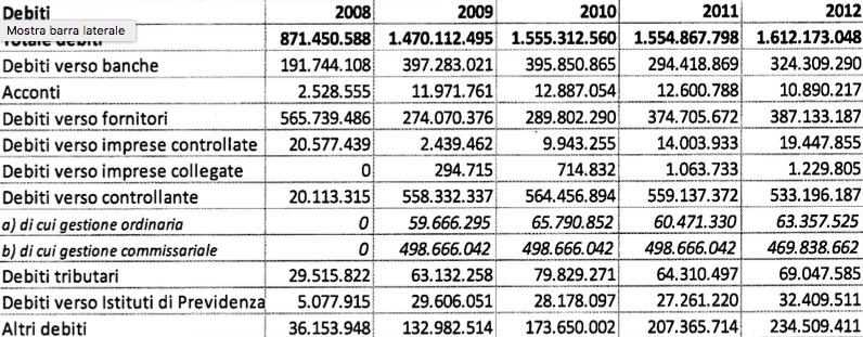 rapporto atac 2009:2013 tabella 14