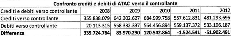 rapporto atac 2009:2013 tabella 15