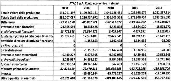 rapporto atac 2009:2013 tabella 2