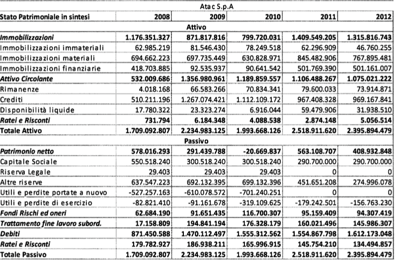 rapporto atac 2009:2013 tabella 4
