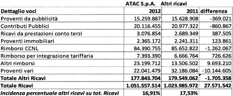 rapporto atac 2009:2013 tabella 6