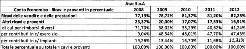 rapporto atac 2009:2013 tabella 7
