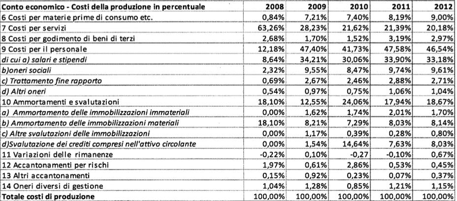 rapporto atac 2009:2013 tabella 8