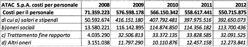 rapporto atac 2009:2013 tabella 9