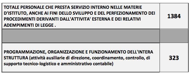 Polizia Roma risposta accesso civico 2