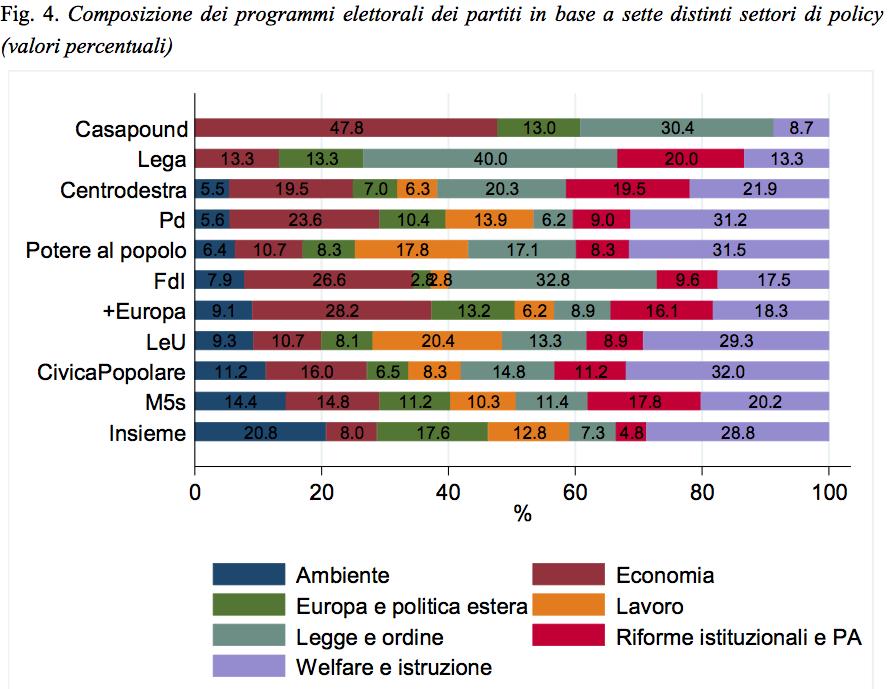 dall' analisi dei programmi elettorali 2018 dell'Istituto Cattaneo