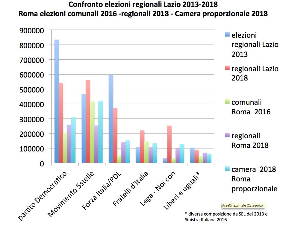 confronto elezioni regione comune camera