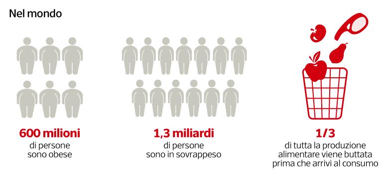 corriere gabanelli su fame nel mondo 29 aprile 2018 7 Schermata 2018-05-01 alle 13.27.46