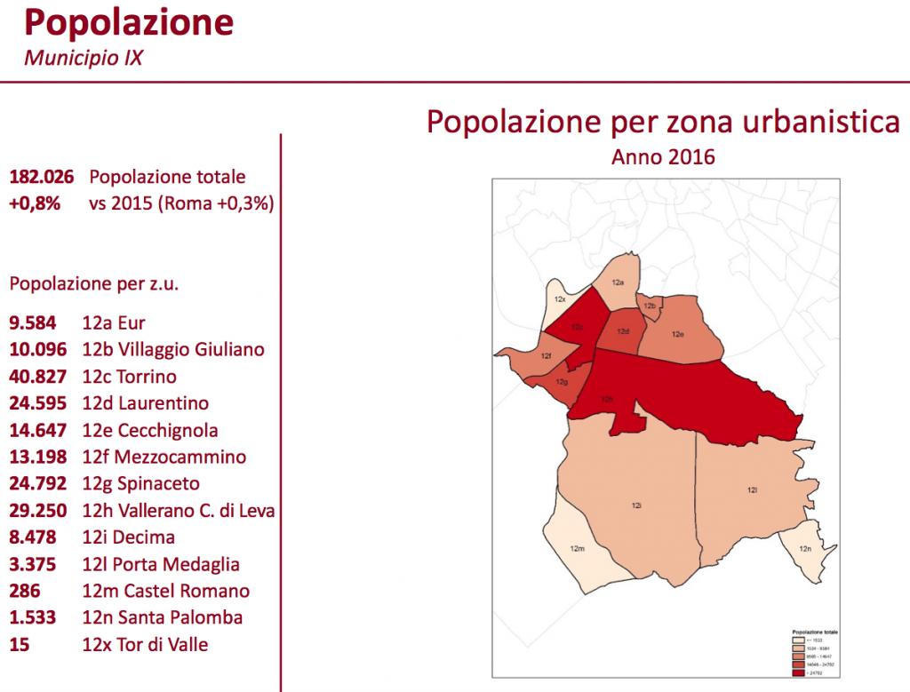 popolazione IX municipio 2016