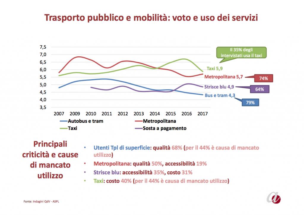 relazione 2017 agenzia controllo qualita - mobilita 03