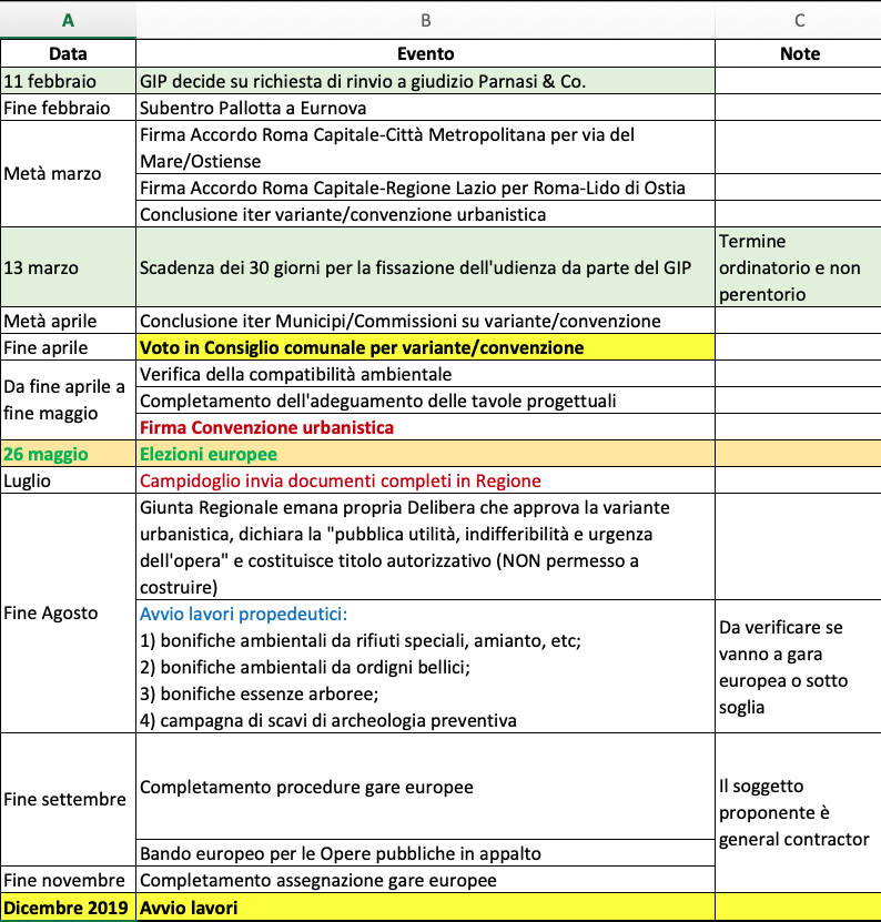 ipotesi cronoprogramma stadio da magliaro 8 2 2019