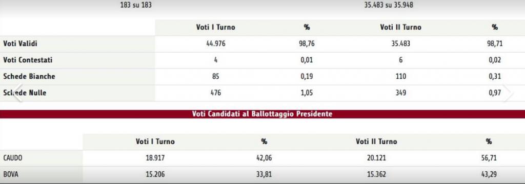 risultati ballottaggio 3 municipio
