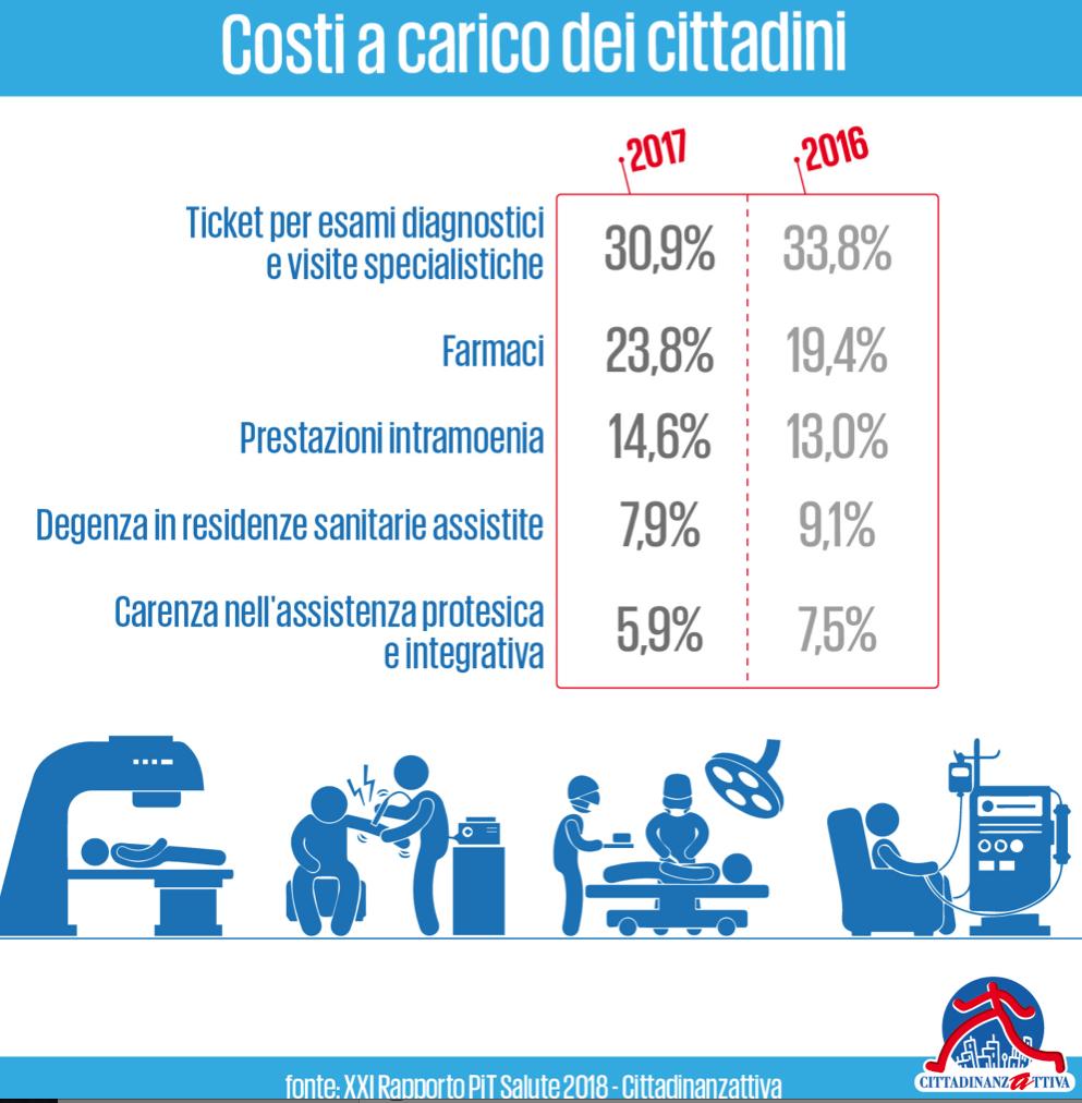 XXI Rapporto PIT Salute info grafica 3