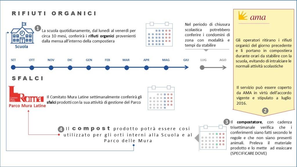 ciclo organico(da ispra 2016)