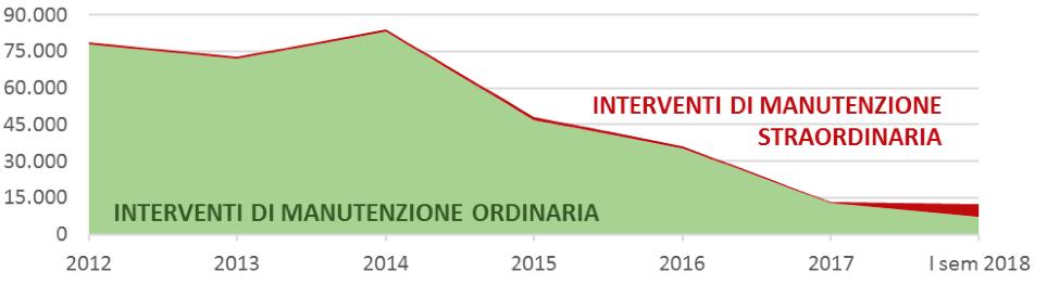 Fig. 2.36 Interventi di manutenzione sul verde pubblico a Roma