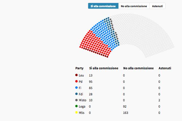 da sito openpolis voto parlamento su commissioen periferie marzo 2019