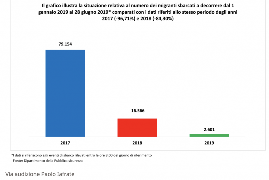 valigia blu dati sbarchi migranti