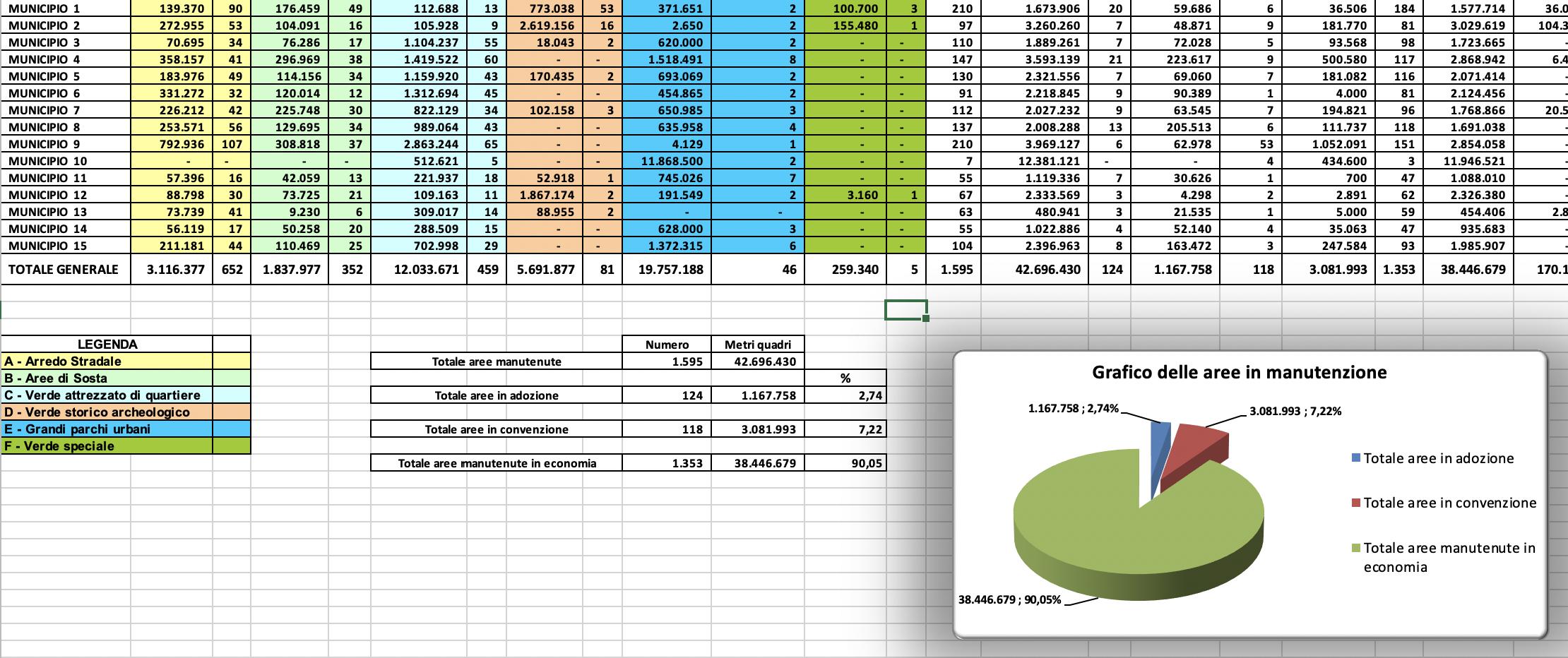 riepilogo generale mappatura verde roma Schermata 2020-03-22 alle 09.09.55