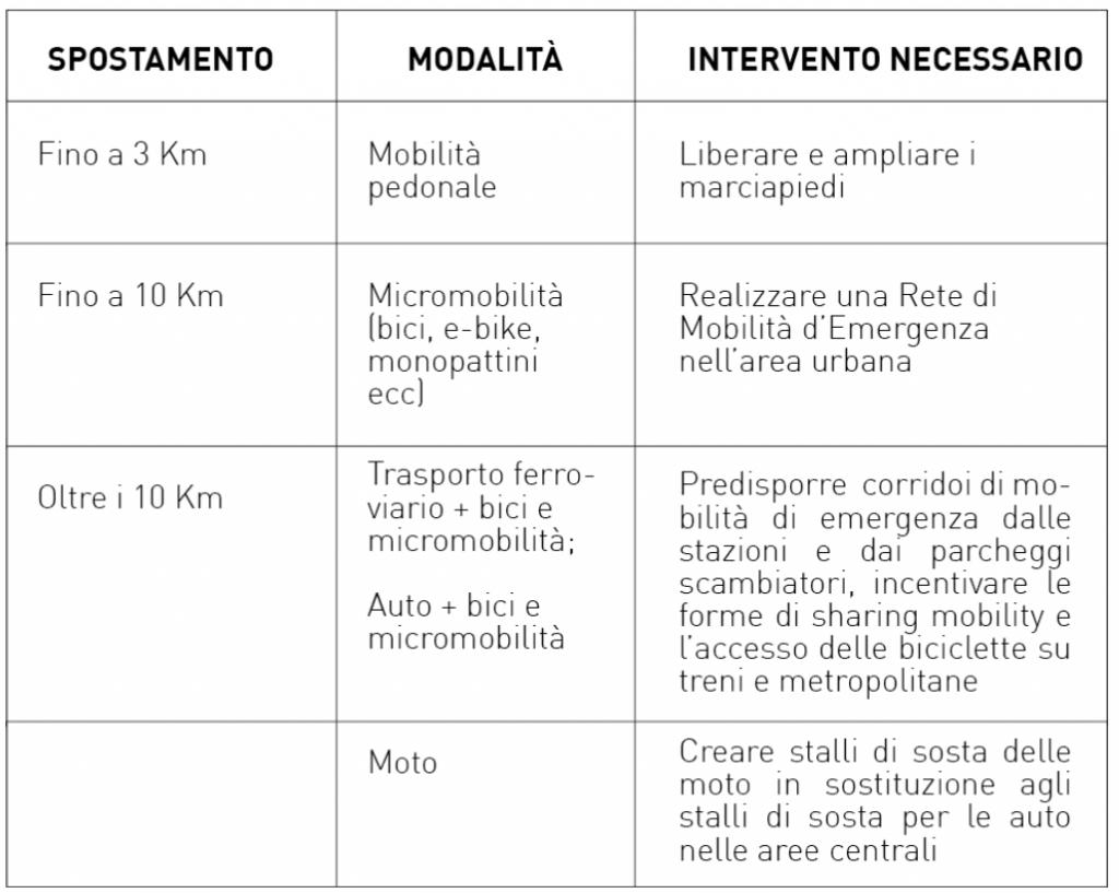 rme piano mobilita emergenza grafica 2