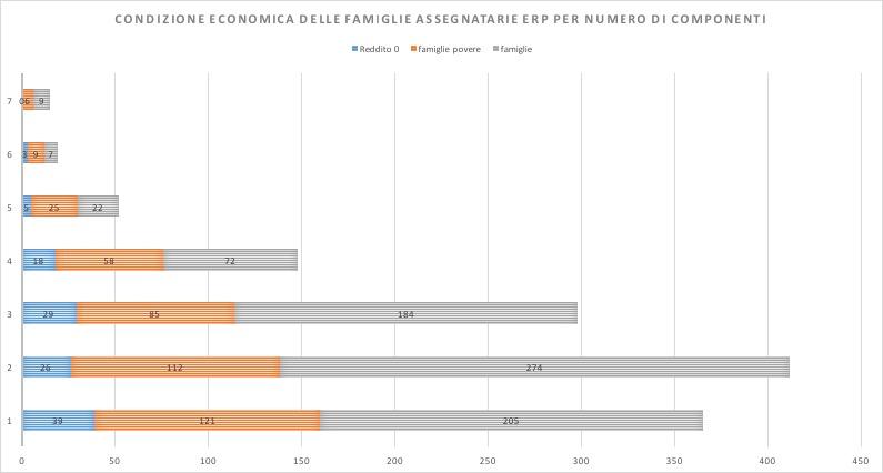 TorBellaMonaca da osservatoriocasa roma grafico 1