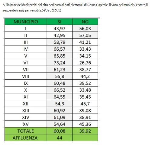 referendum riduz parlam risultati municipi