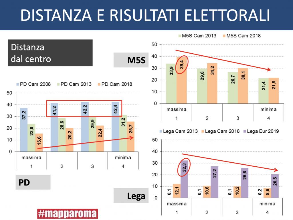 slide di #mapparoma distanza e risultati elettorali