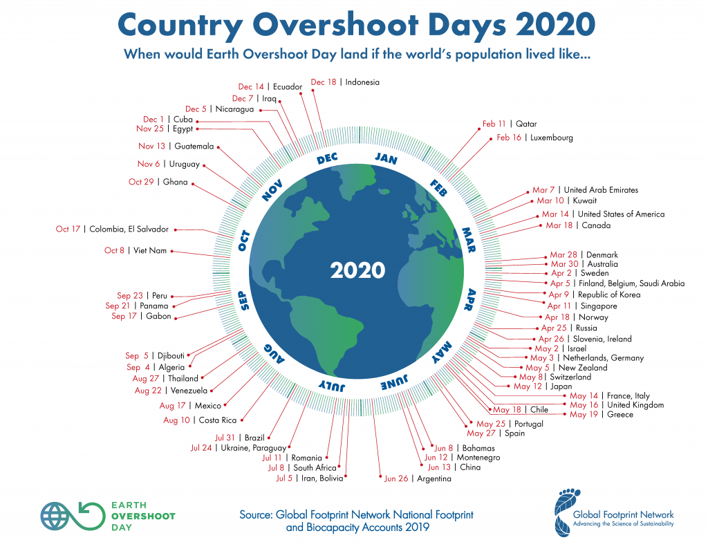 GFN-Country-Overshoot-Day-2020-1024x797